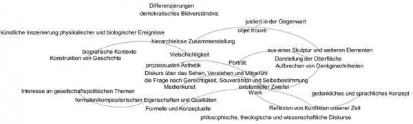 Der Begriff - Globalisierung - in Texten zur zeitgenössischen Kunst
